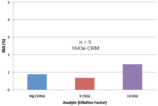 prepFAST ICPMS Results - Precise results at all dilutions (<2% RSD)